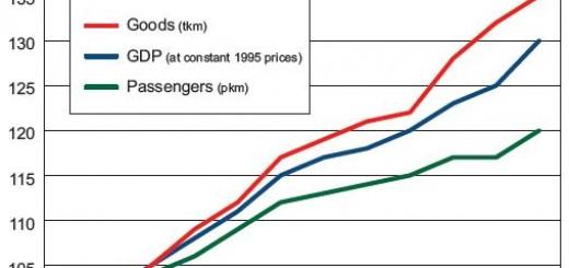 Transport- wzrost przewozów w ostatnim dziesięcioleciu