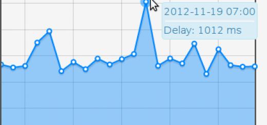 Wykres czasu ładowania strony