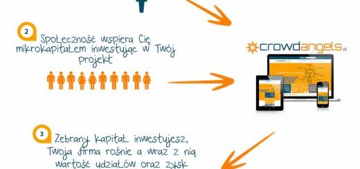 Infografika-crowdangels
