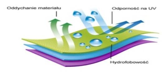 hydrofobizacja